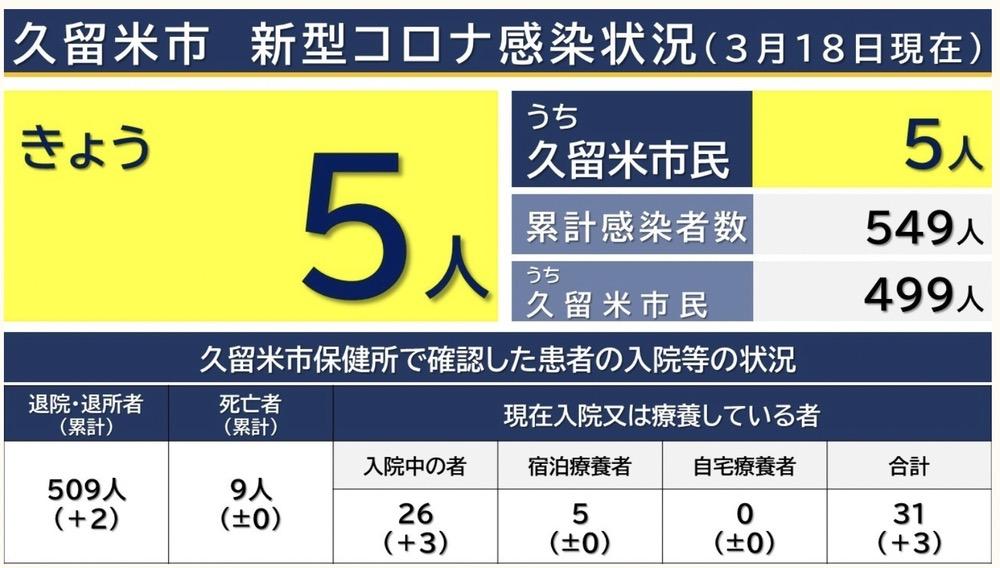 久留米市 新型コロナウイルスに関する情報【3月18日】