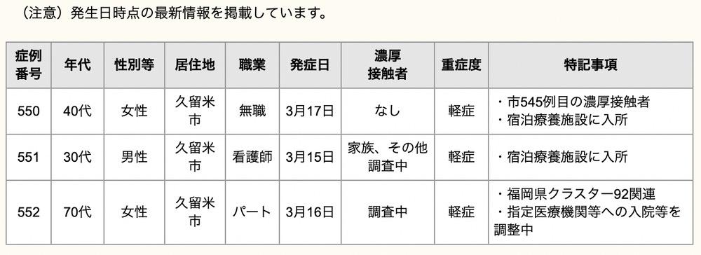 久留米市 新型コロナウイルスに関する情報【3月19日】