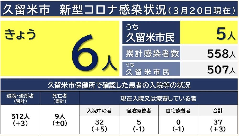 久留米市 新型コロナウイルスに関する情報【3月20日】