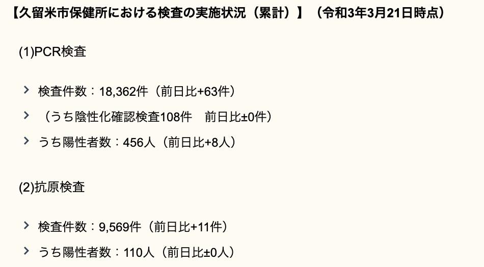 久留米市 新型コロナウイルスに関する情報【3月21日】