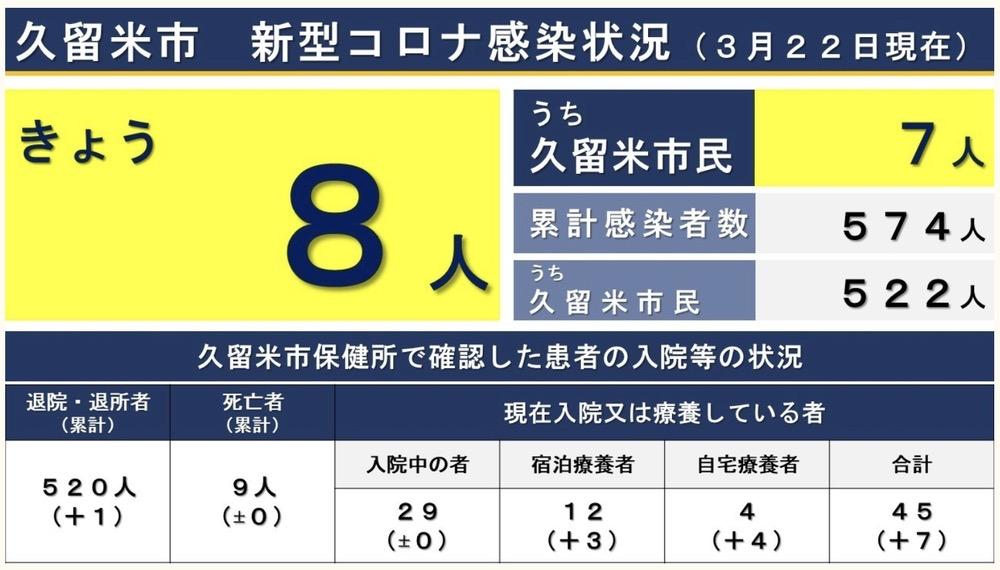久留米市 新型コロナウイルスに関する情報【3月22日】
