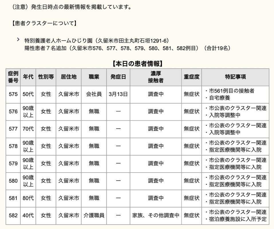 久留米市 新型コロナウイルスに関する情報【3月23日】