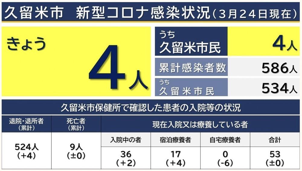 久留米市 新型コロナウイルスに関する情報【3月24日】