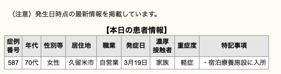 久留米市 新型コロナウイルスに関する情報【3月25日】