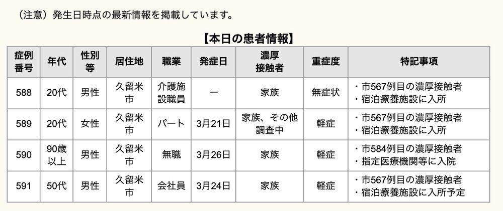 久留米市 新型コロナウイルスに関する情報【3月26日】