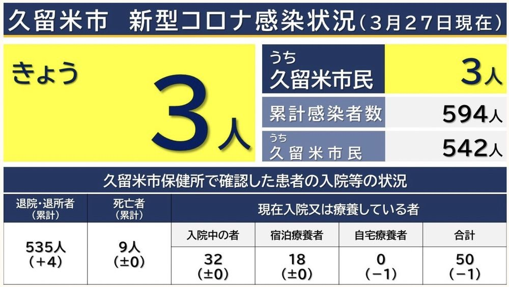 久留米市 新型コロナウイルスに関する情報【3月27日】