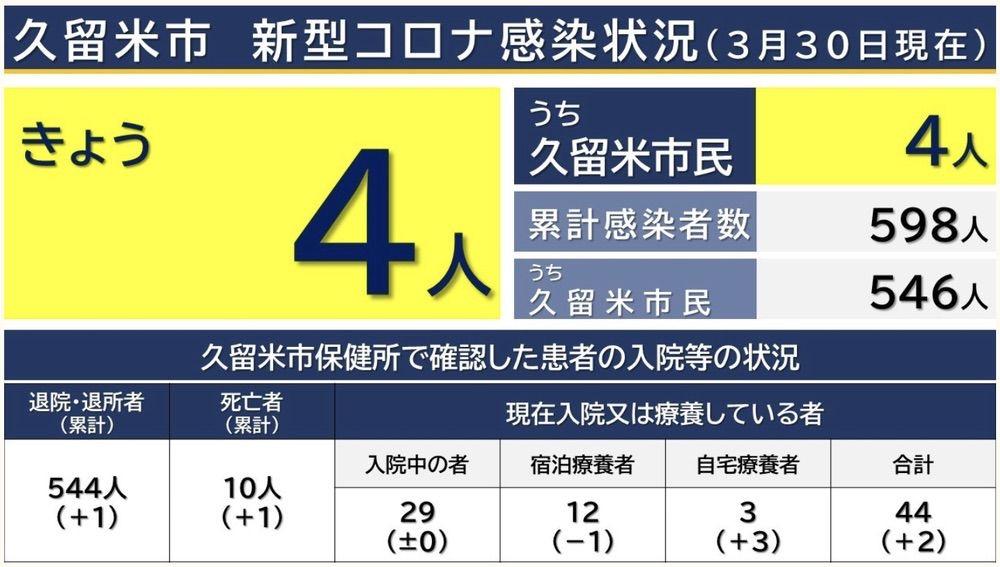 久留米市 新型コロナウイルスに関する情報【3月30日】