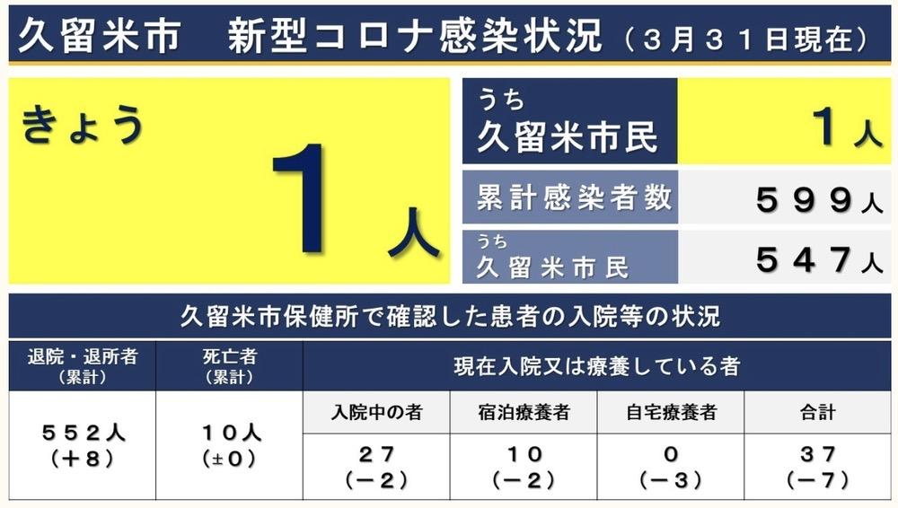 久留米市 新型コロナウイルスに関する情報【3月31日】