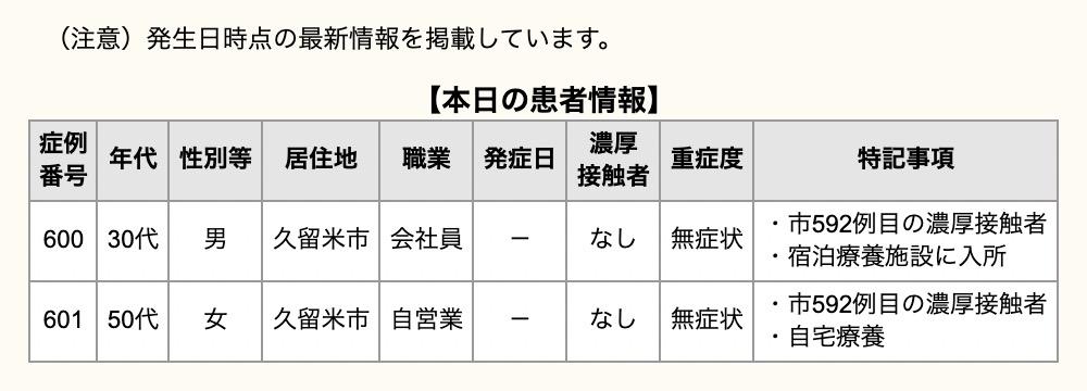 久留米市 新型コロナウイルスに関する情報【4月1日】