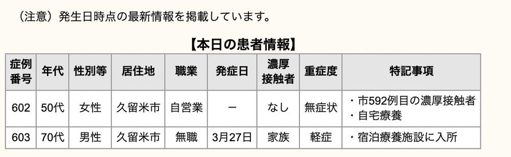 久留米市 新型コロナウイルスに関する情報【4月2日】