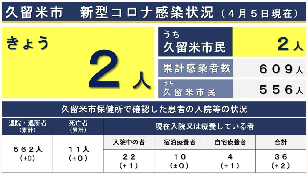 久留米市 新型コロナウイルスに関する情報【4月5日】