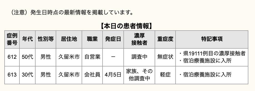 久留米市 新型コロナウイルスに関する情報【4月7日】