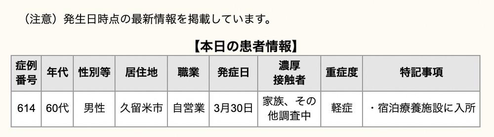 久留米市 新型コロナウイルスに関する情報【4月8日】