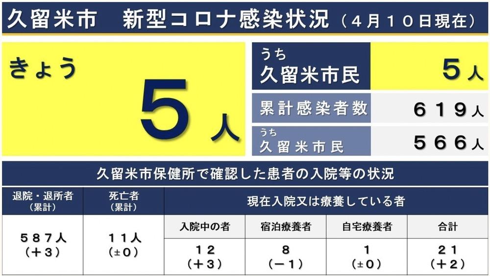 久留米市 新型コロナウイルスに関する情報【4月10日】