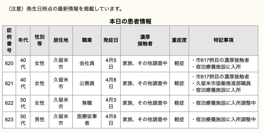 久留米市 新型コロナウイルスに関する情報【4月11日】