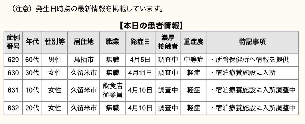 久留米市 新型コロナウイルスに関する情報【4月13日】