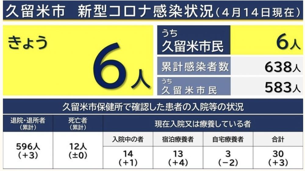 久留米市 新型コロナウイルスに関する情報【4月14日】