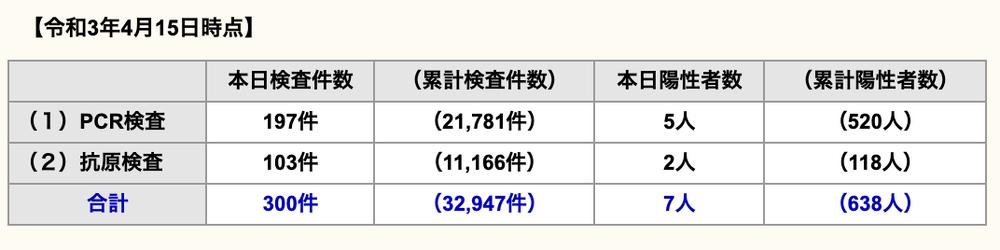 久留米市 新型コロナウイルスに関する情報【4月15日】