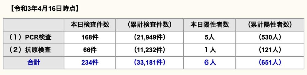 久留米市 新型コロナウイルスに関する情報【4月16日】
