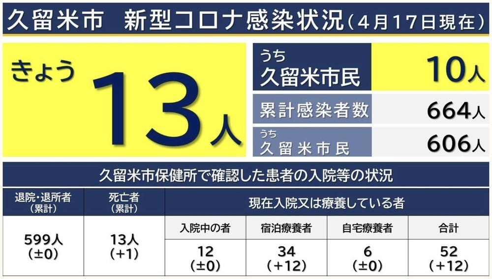久留米市 新型コロナウイルスに関する情報【4月17日】