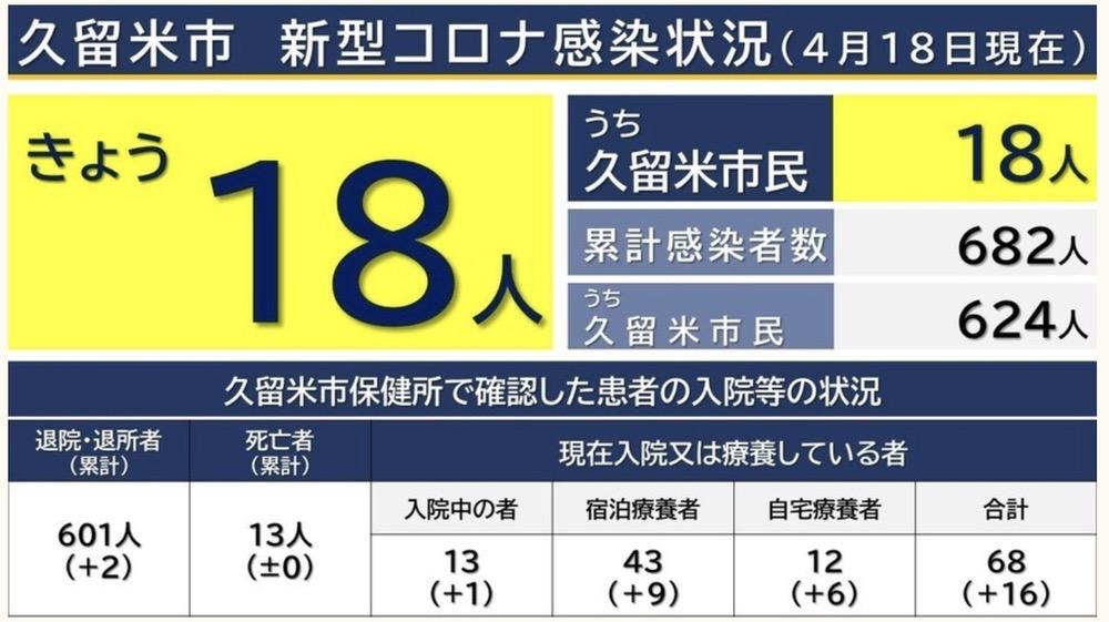 久留米市 新型コロナウイルスに関する情報【4月18日】