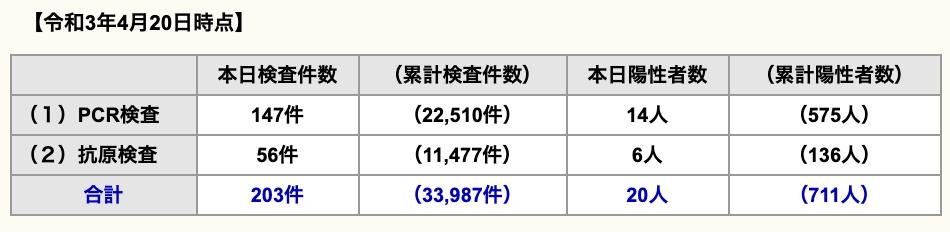 久留米市 新型コロナウイルスに関する情報【4月20日】