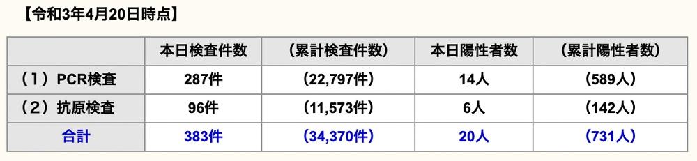 久留米市 新型コロナウイルスに関する情報【4月21日】