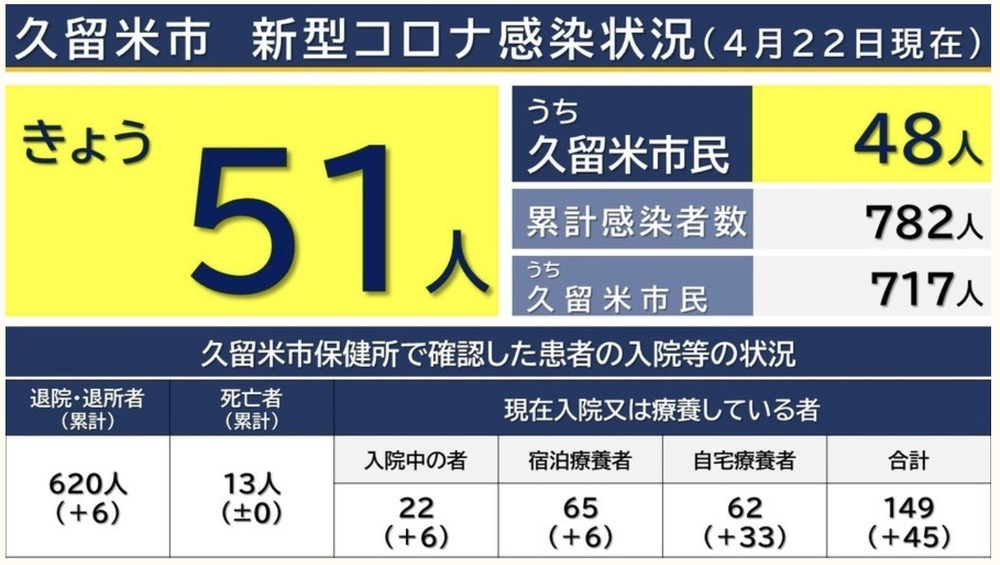 久留米市 新型コロナウイルスに関する情報【4月22日】