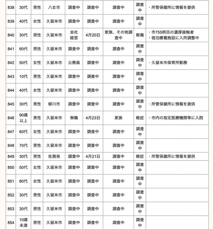 久留米市 新型コロナウイルスに関する情報【4月24日】