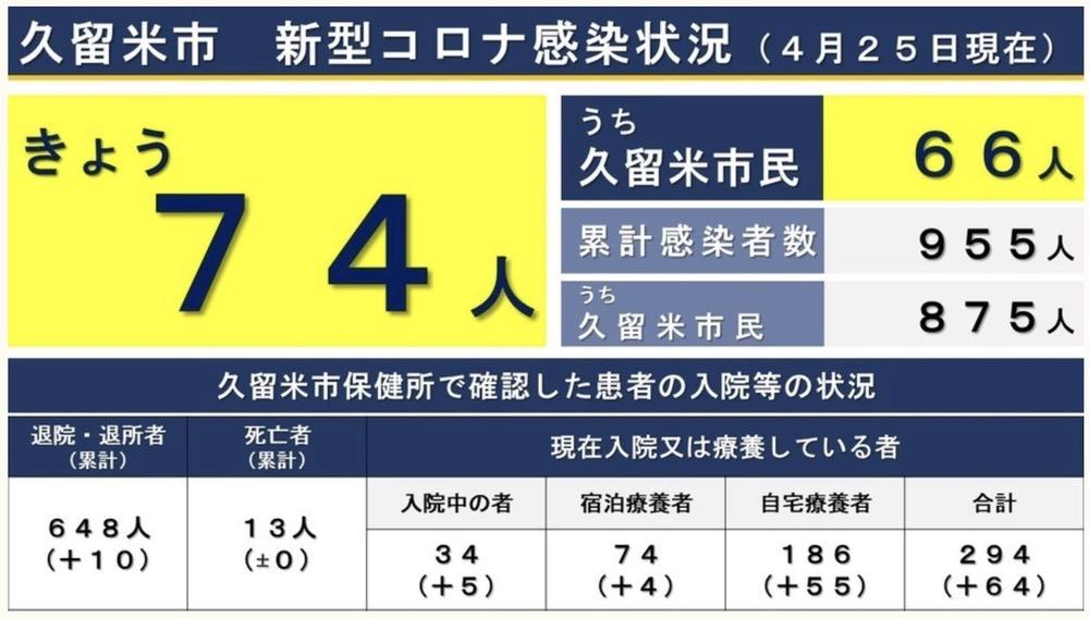 久留米市 新型コロナウイルスに関する情報【4月25日】
