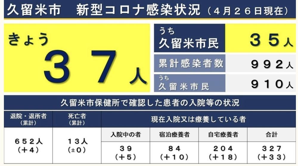 久留米市 新型コロナウイルスに関する情報【4月26日】