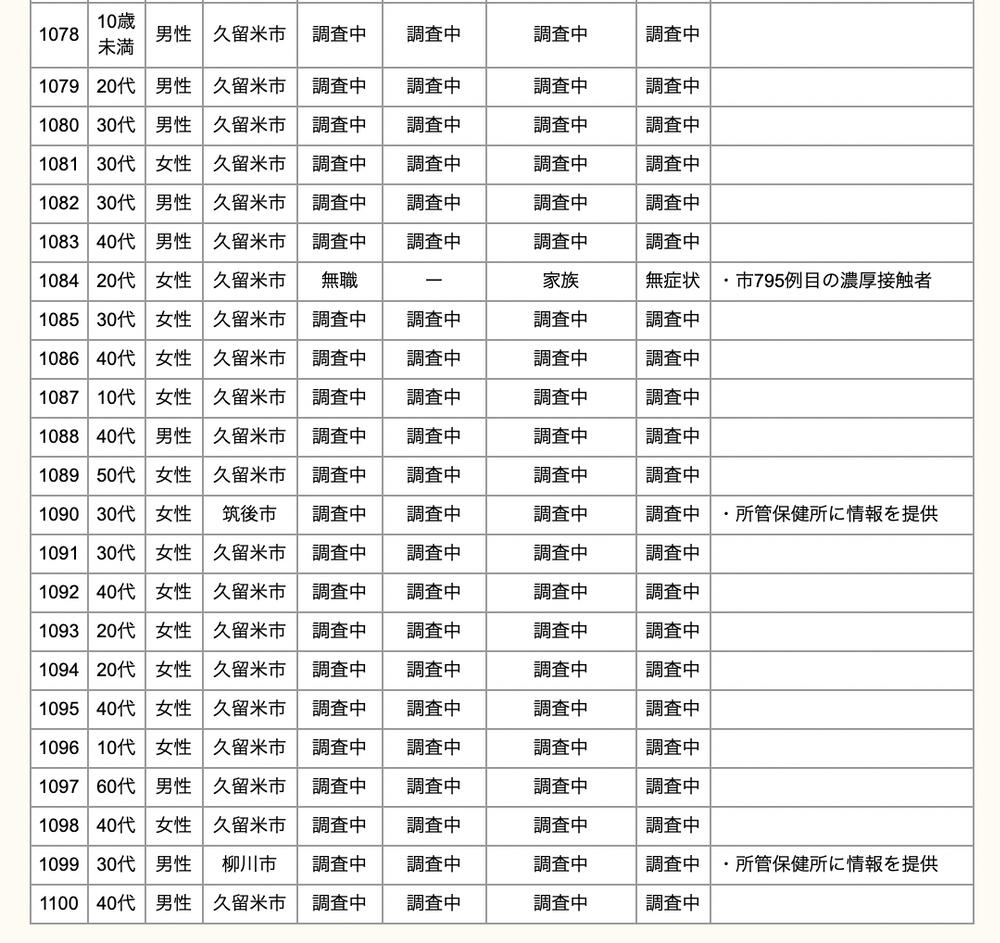久留米市 新型コロナウイルスに関する情報【4月28日】