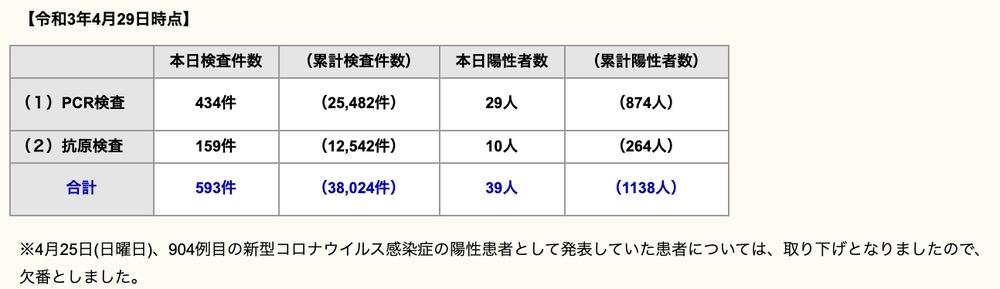 久留米市 新型コロナウイルスに関する情報【4月29日】
