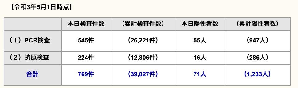 久留米市 新型コロナウイルスに関する情報【5月1日】