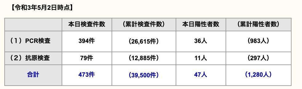 久留米市 新型コロナウイルスに関する情報【5月2日】