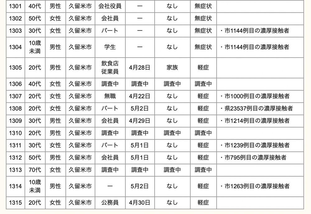 久留米市 新型コロナウイルスに関する情報【5月3日】