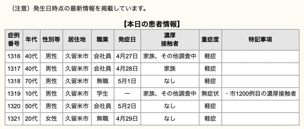 久留米市 新型コロナウイルスに関する情報【5月4日】