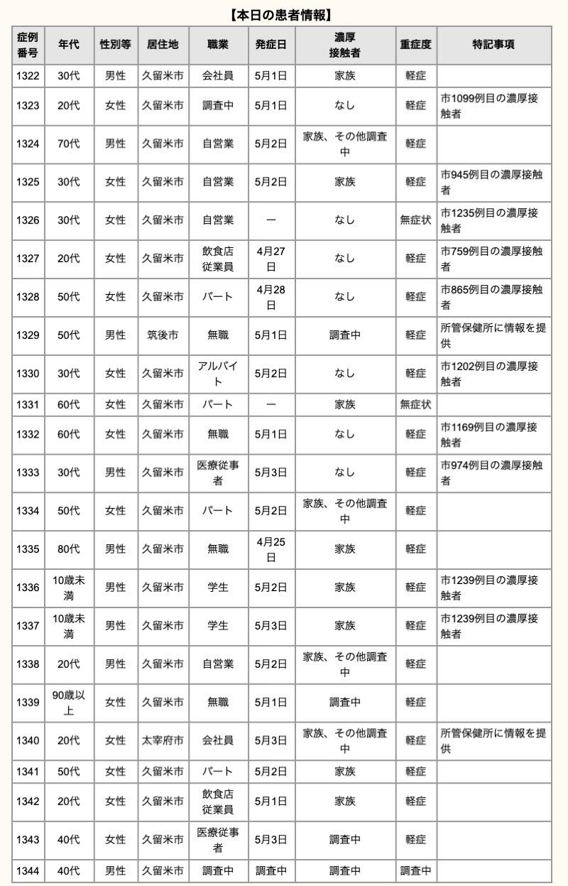 久留米市 新型コロナウイルスに関する情報【5月5日】