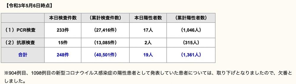 久留米市 新型コロナウイルスに関する情報【5月6日】