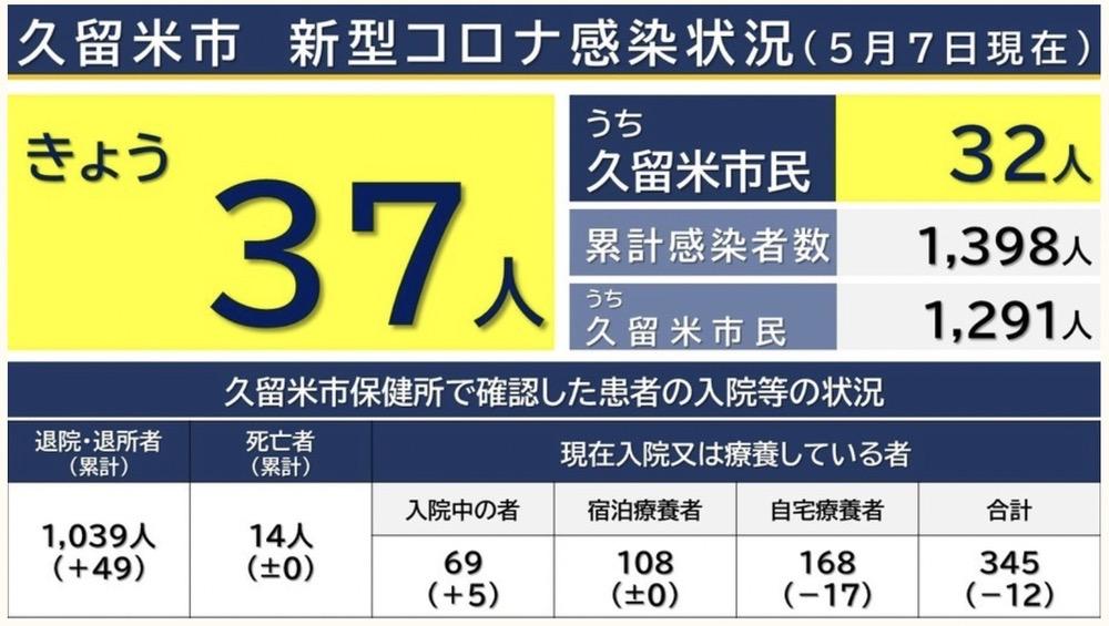 久留米市 新型コロナウイルスに関する情報【5月7日】