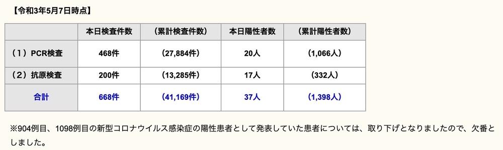 久留米市で37人が新型コロナ感染 福岡県過去最多472人感染【5月7日】