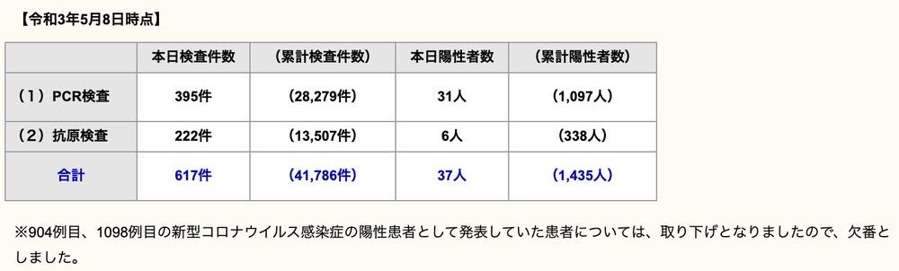久留米市 新型コロナウイルスに関する情報【5月8日】
