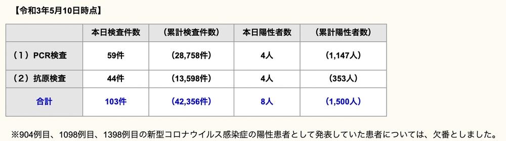 久留米市 新型コロナウイルスに関する情報【5月10日】