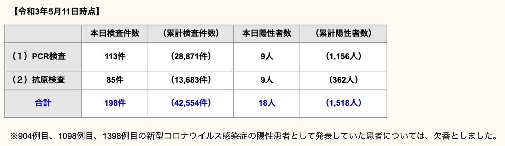 久留米市 新型コロナウイルスに関する情報【5月11日】