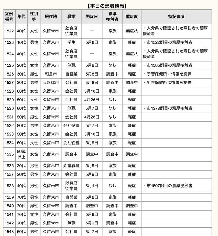 久留米市 新型コロナウイルスに関する情報【5月12日】