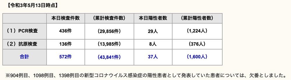 久留米市 新型コロナウイルスに関する情報【5月13日】