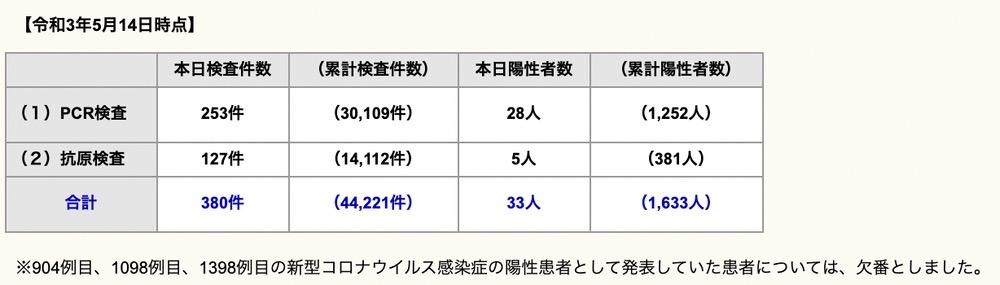 久留米市 新型コロナウイルスに関する情報【5月14日】