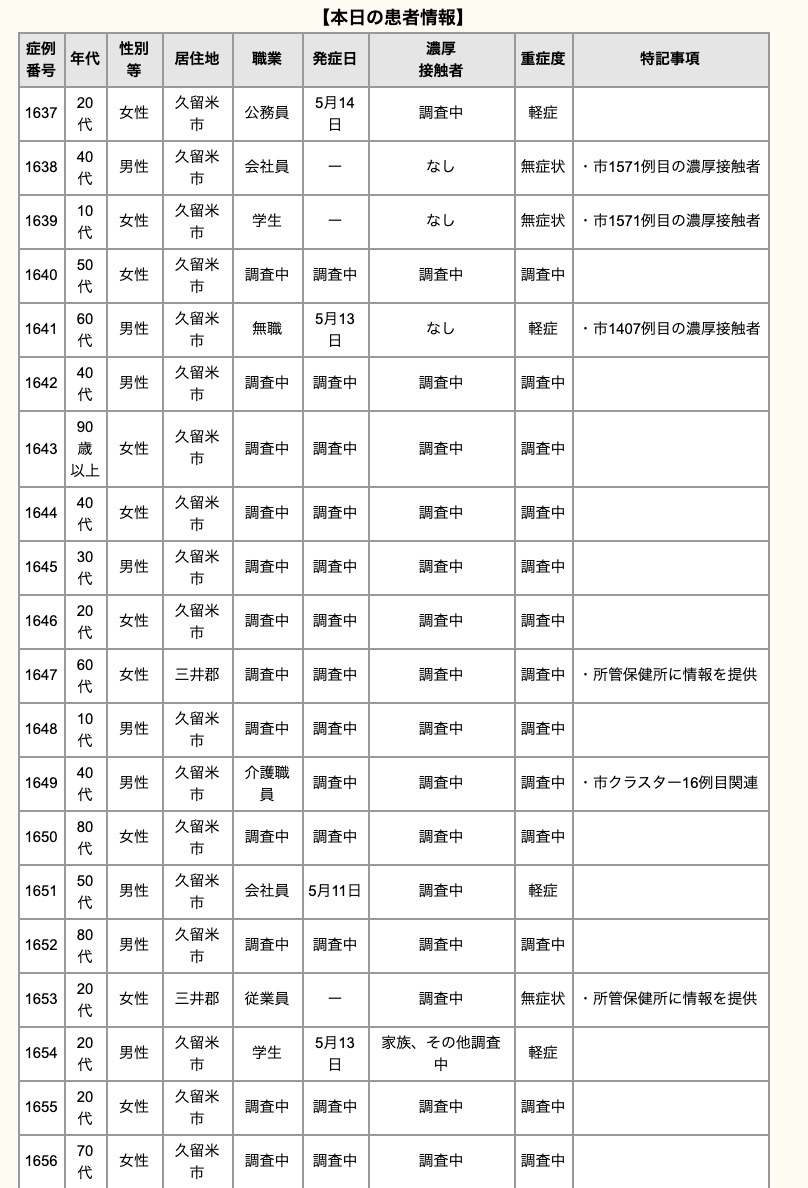 久留米市 新型コロナウイルスに関する情報【5月15日】