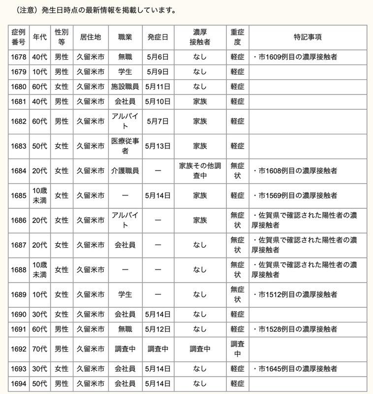 久留米市 新型コロナウイルスに関する情報【5月16日】