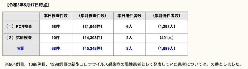 久留米市 新型コロナウイルスに関する情報【5月17日】